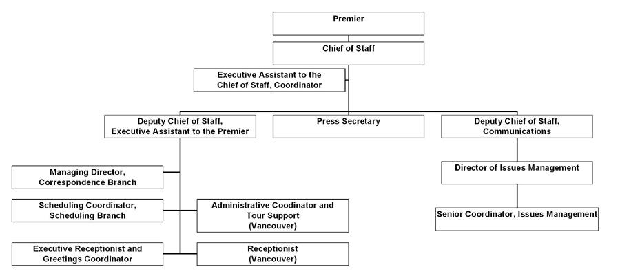 executive branch org chart: Chart executive branch
